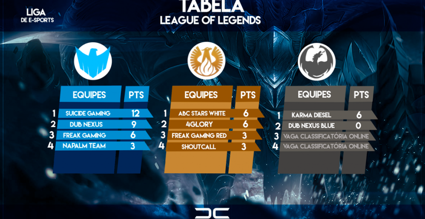 Tabela Digicom de League of Legends